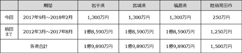 今までの東日本大震災への寄付実績。東北3県の合計は6億1,200万円となる。