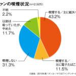 日遊協ファンアンケート、喫煙率は54.7%