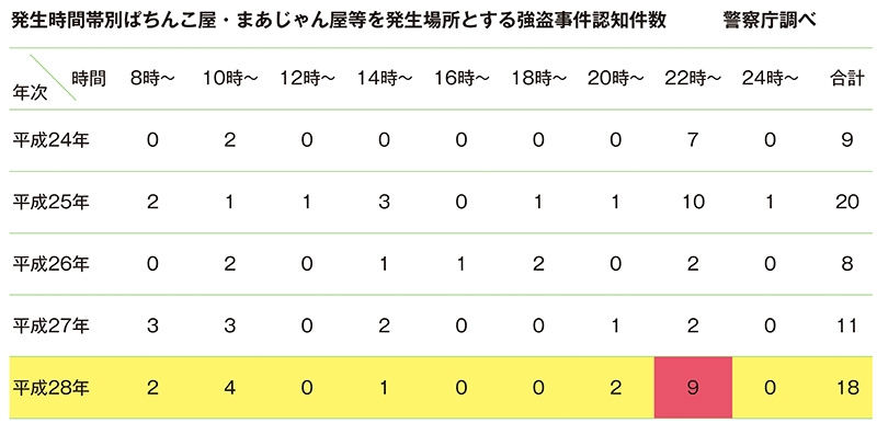「発生時間帯別ぱちんこ屋景品買取所対象強盗事件認知事件数」