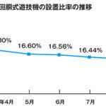 高射幸性遊技機の設置比率、8月末は16.35%