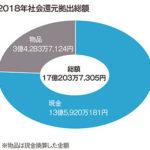 2018年の社会還元拠出総額は約17億円