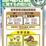 アサヒディード、冬季16.4%の節電