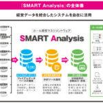 激化するパチンコホール間の情報戦、その差別化要素に<br>ホール経営マネジメントウェア SMART Analysis
